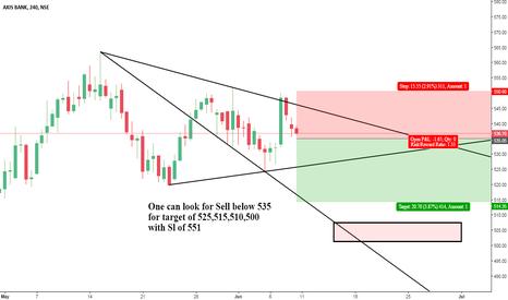AXISBANK: AxIS bank trade in bearish wolf wave