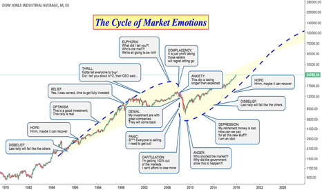DJI: The Cycle of Market Emotions