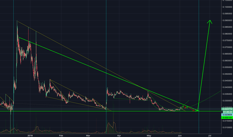 QTUMETH: big triangle forming for QTUM??