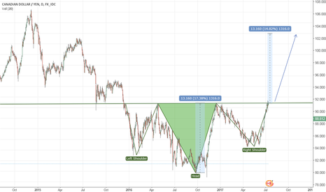CADJPY: Long CADJPY, Monetary Divergence - Inverse H&S breakout