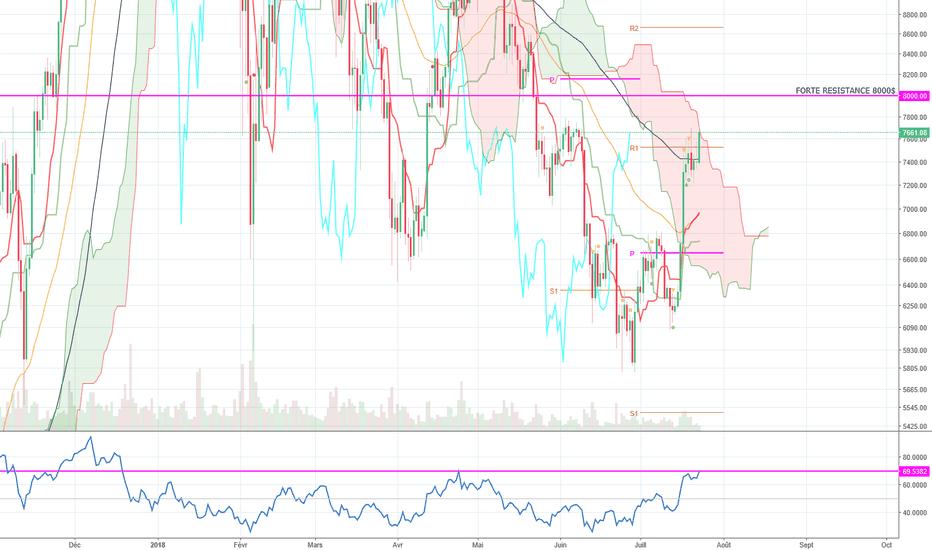 BTCUSD: BTC/USD : Le RSI doit être cassé pour notre prochain momentum !