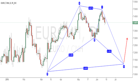 EURCNH: EURCNH POTENTIAL BULLISH BAT