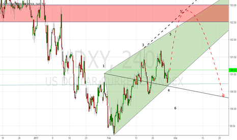 DXY: DXY WW