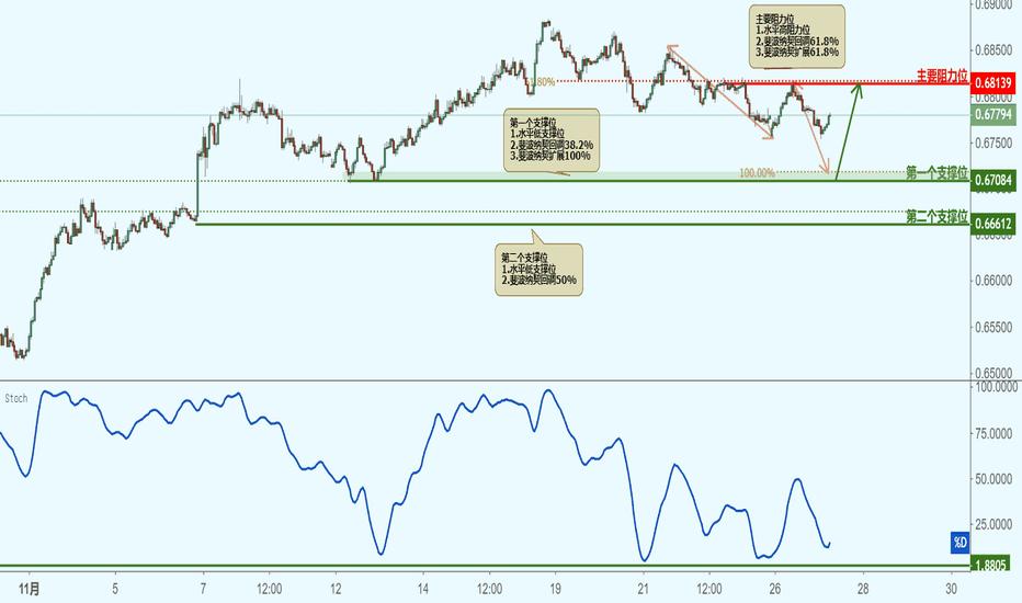 NZDUSD: NZDUSD 纽元兑美元(1小时图)-接近支撑位,反弹上涨!