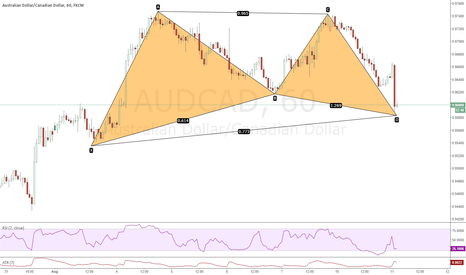 AUDCAD: at market gartley 60 min audcad