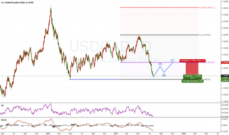 USDCAD: USDCAD good chance  Long Idea
