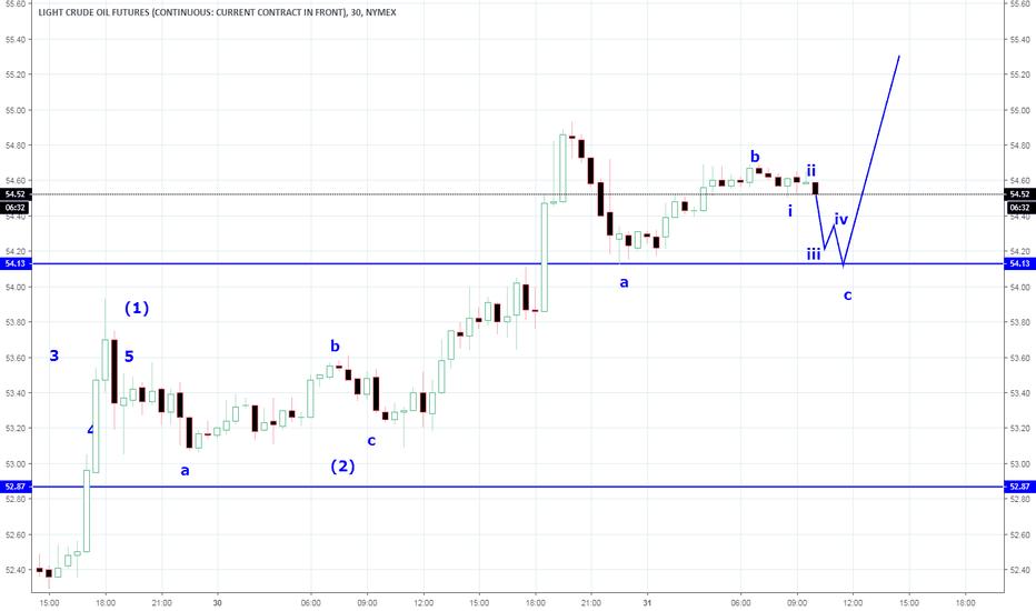 CL1!: Elliott waves  , intraday trade bullish continuation