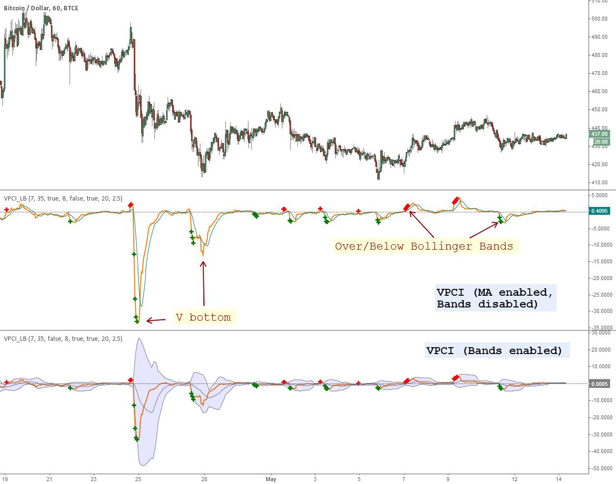 Indicator: Volume Price Confirmation Indicator (VPCI)