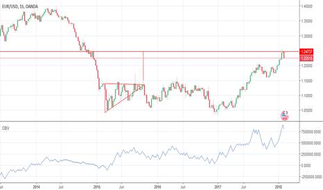 EURUSD: Mercado Forex: Patrón de triángulo ascendente