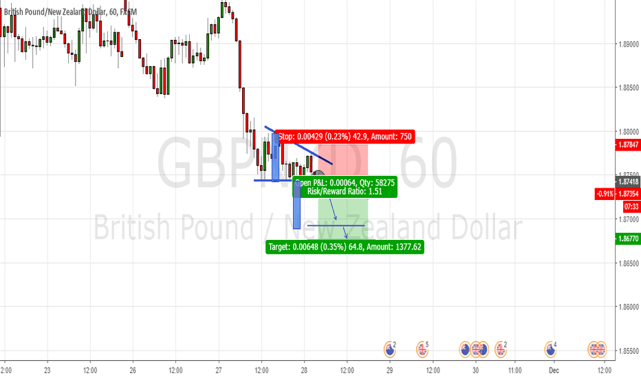GBPNZD: chart pattern