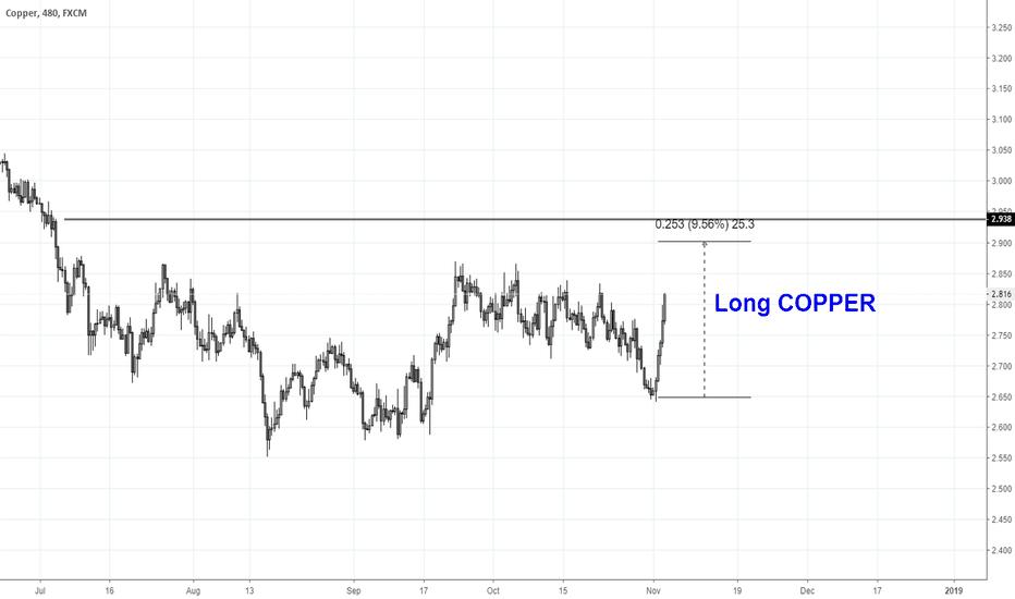 COPPER: Copper - Long