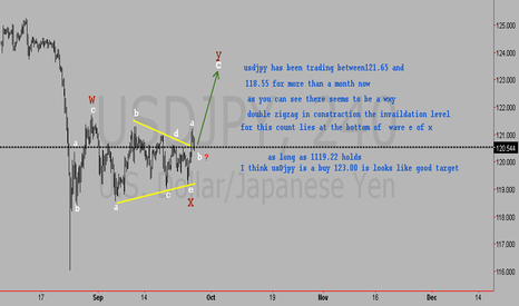 USDJPY: USD JPY Elliott wave  4-hour chart