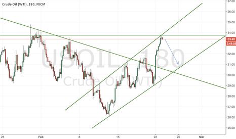 USOIL: [SHORT TERM] Oil shorting opportunity..