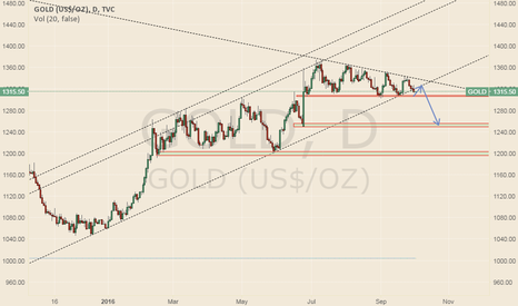 GOLD: Gold trend line was broken