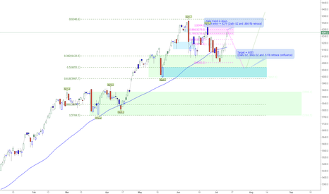 IXIC: IXIC Short Entry=6278, Target=6055