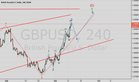 GBPUSD: GBPUSD Wave analysis