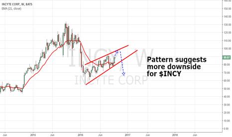 INCY: More downside for INCY