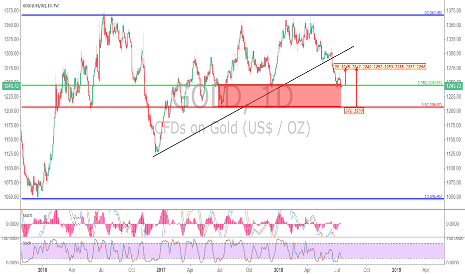GOLD: GOLD 16-20/07/2018