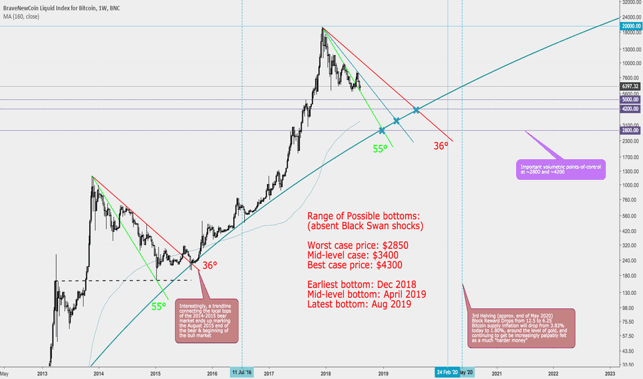 BLX: Searching for the Bitcoin bottom
