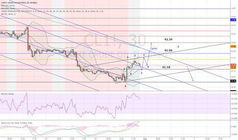 CL1!: treasure map , possible crude oil path , targets ,resistance ,sp