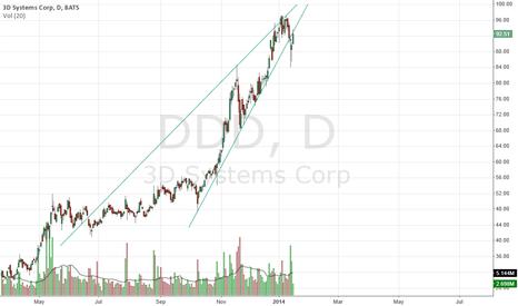 DDD: ddd bearish?