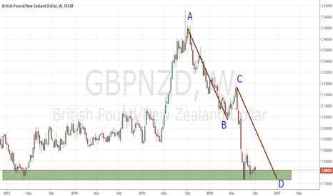 GBPNZD: ABCD Pattern & Weekly Support