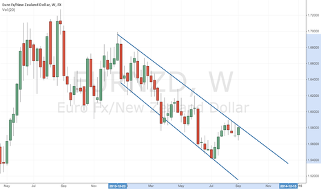 EURNZD: Following bearish channel?