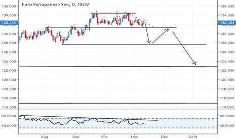 EURJPY: Could be a big rollover on its way