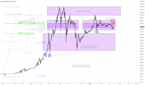 "BTCUSD: BTC Support & Resistance plus the corrective ""BTC double tap"""
