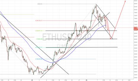 ETHUSD: 最稳的走势莫属于ETH,600美元是非常棒的波段买入点