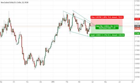 NZDUSD: NZDUSD sideways to shortterm downtrend
