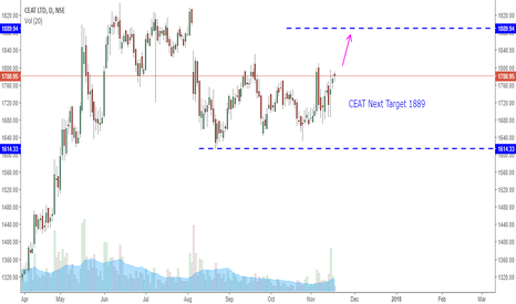 CEATLTD: BUY CEAT Target 1889 & above - 1-2 weeks TIme