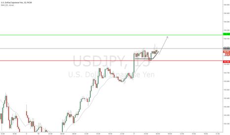 USDJPY: USD/JPY - Possible bullish short term break out