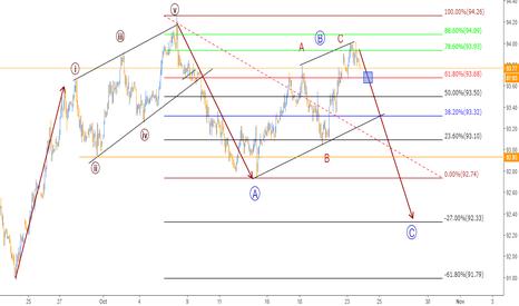 DXY: Oportunidad en el indice del dolar