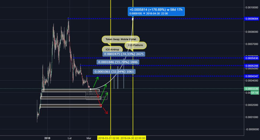 Icx btc tradingview