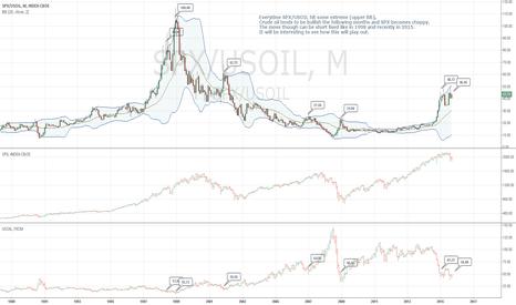 SPX/USOIL: Oil bullish ?