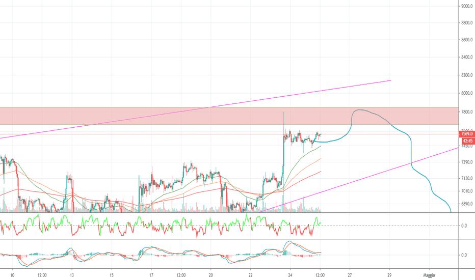 bitcoin perpetual swap tradingview bitcoin ir juoda rinka
