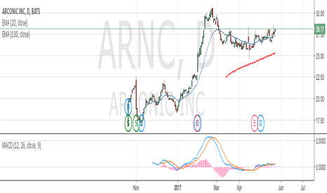 ARNC: Strong potential!