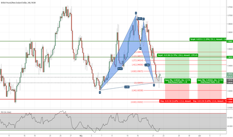 GBPNZD: GBPNZD - Bat Pattern Completed on H4 Chart