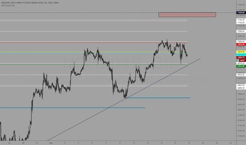 NQH2019: Trading levels 2/15/19