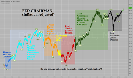 DOWI/CPIAUCSL: Fed Chairman Graph -Inflation Adjusted 1948-Present