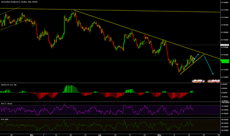 AUDUSD: wait for better entry to sell