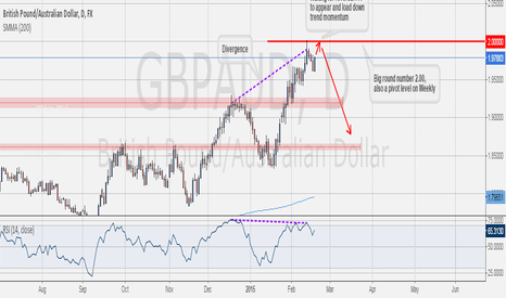 GBPAUD: Level To Watch: #GBPAUD Short the big round number 2.0000