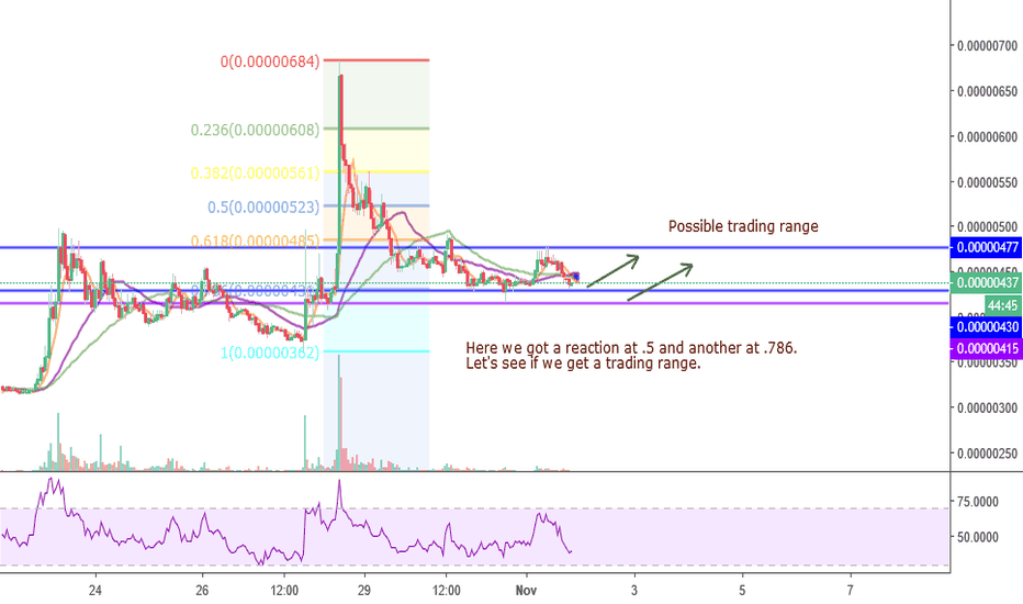 DOCKBTC: DOCK-BTC can we get another bounce at .786?