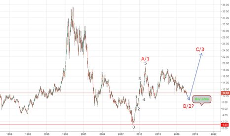 F: Ford Elliot Wave Count