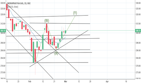 IGL: Possibility of upwards trend