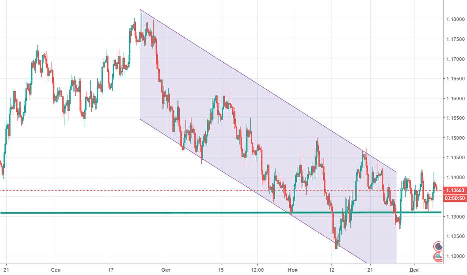 EURUSD: Прогноз по EUR/USD на 07.12.2018
