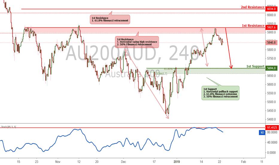 AU200AUD: ASX approaching resistance, potential drop!