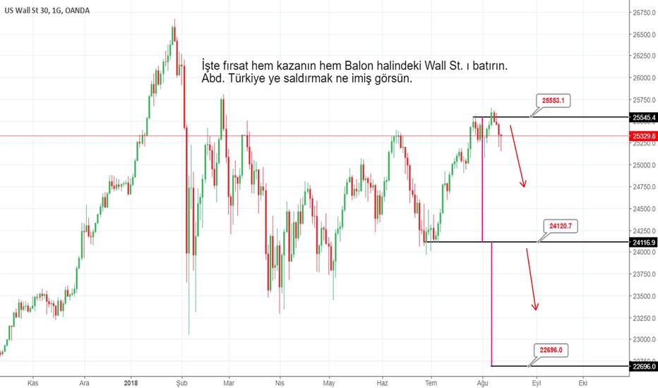 US30USD: Dow Jones