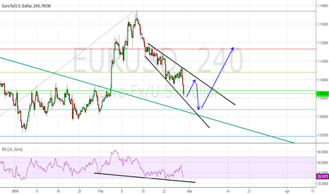 EURUSD: Correction daily structure